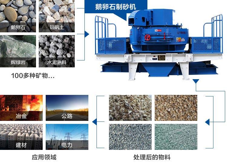 鹅卵石制砂机应用领域