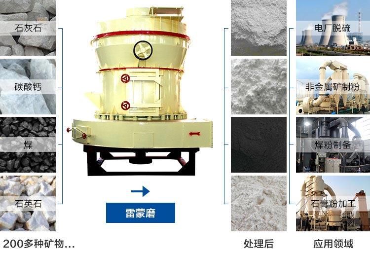 雷蒙磨粉机应用领域图