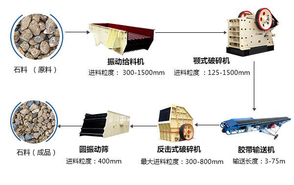 时产100吨石料破碎生产线设备配置方案图
