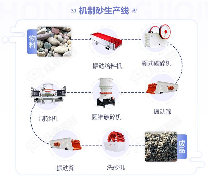 石头粉碎成沙加工流程图展示
